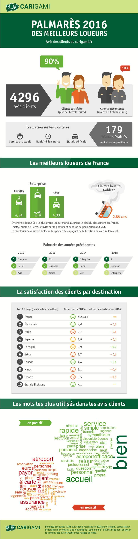 Infographie - Palmarès des loueurs 2016 - Carigami
