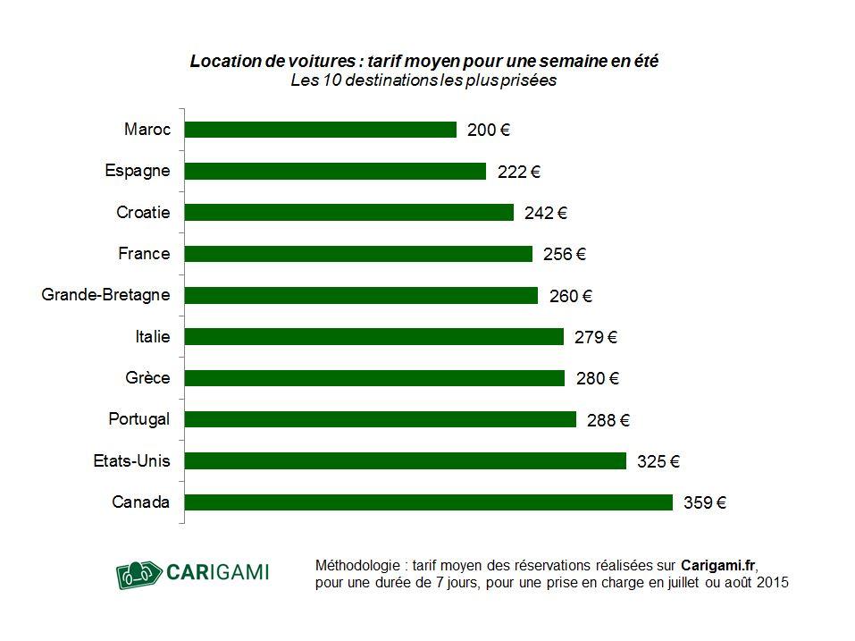 Graphique des prix de location de voiture en été.