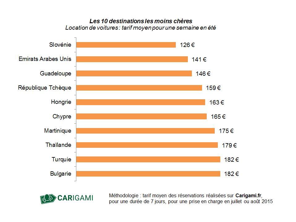 Graphique des pays les moins chers pour louer une voiture en été.