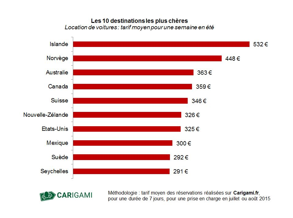 Graphique des pays les plus chers pour louer une voiture en été.