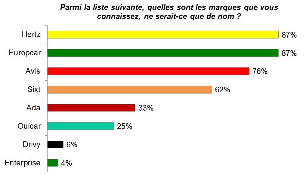 Graphique sur la notoriété des loueurs de voiture en France.