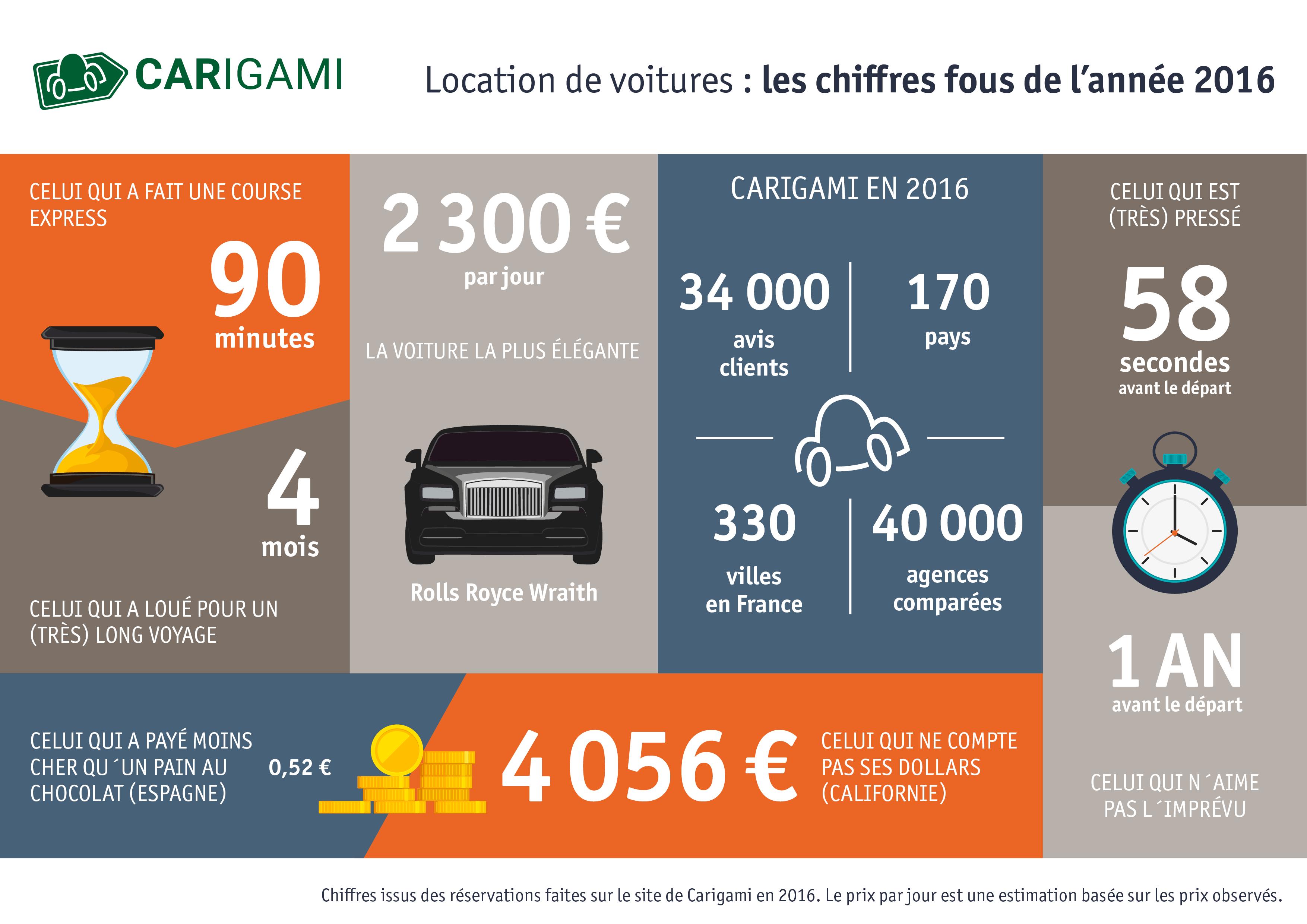 Infographie location de voiture 2016 par Carigami.