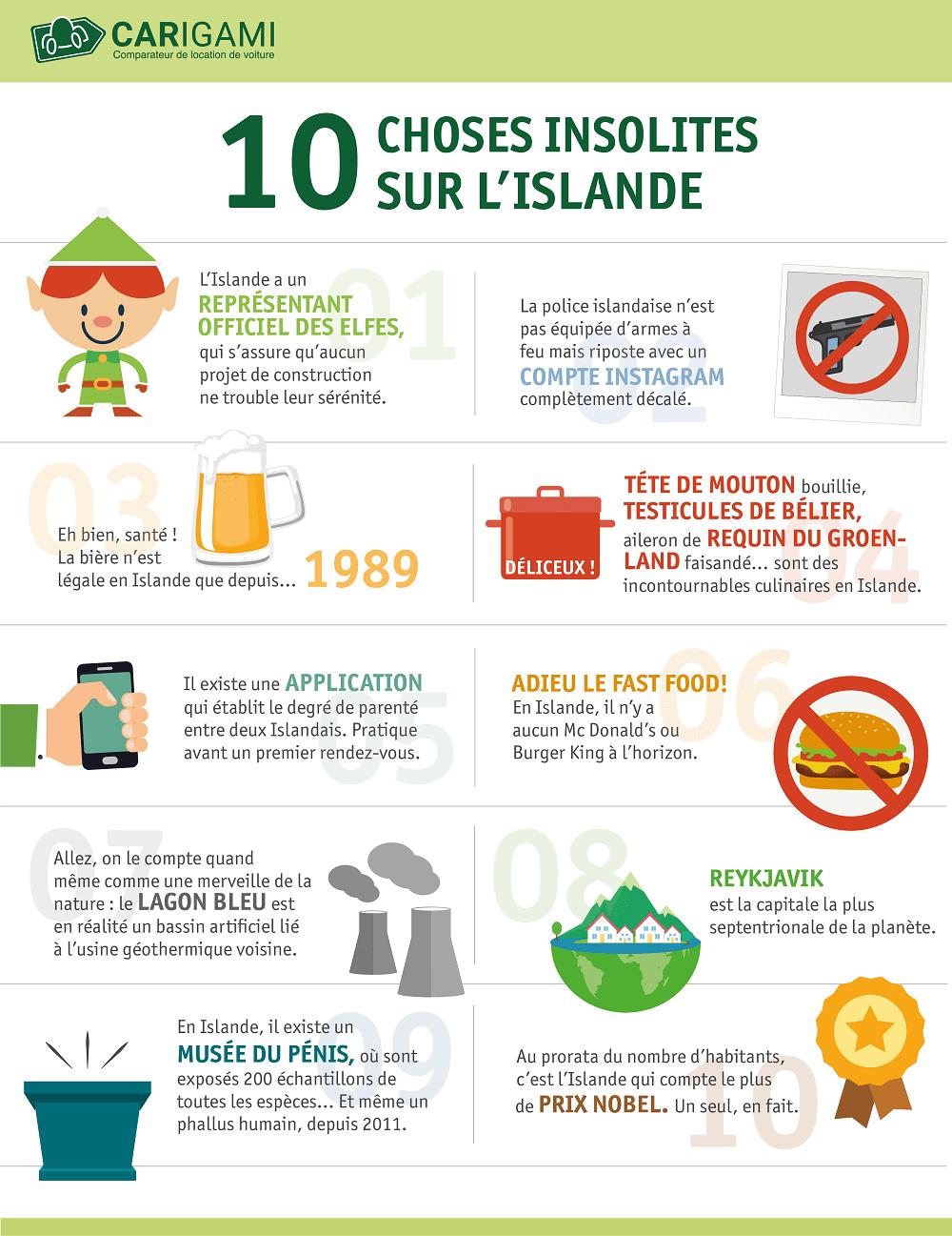 Infographie infos insolites de l'Islande