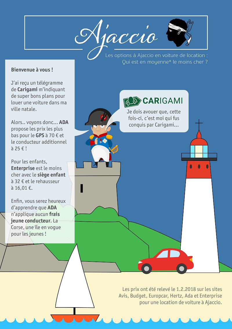 Infographie loueurs voiture Corse.